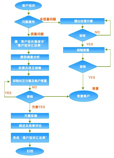 顾客信息投诉管理流程图